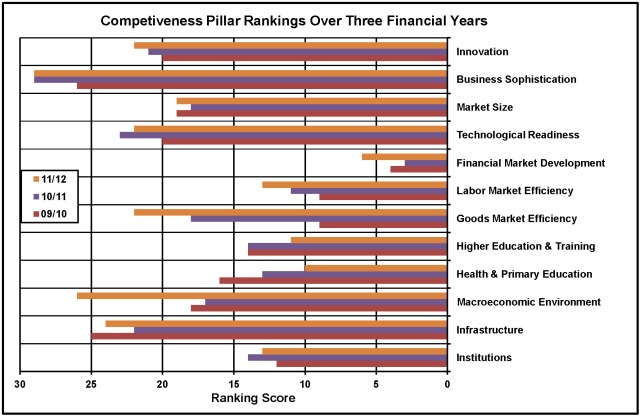 Competitiveness Pillar Rankings