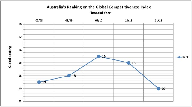 Competiveness Rank by Year