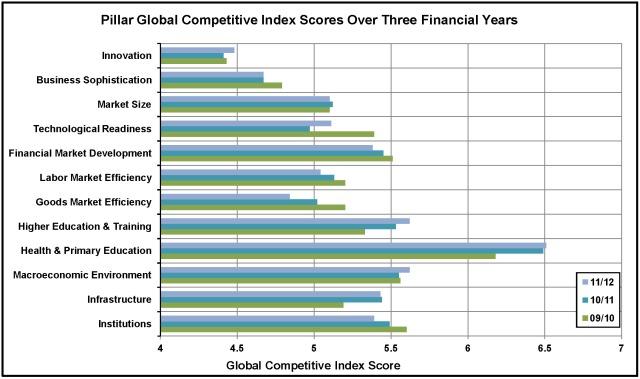 Pillar GCI Scores
