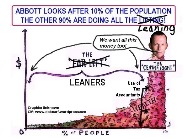 Leaner Population